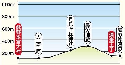 Dainichi-goe