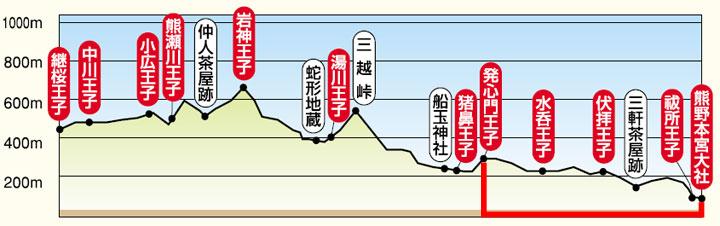 Hosshinmon-oji to Kumano Hongu Taisha elevation chart