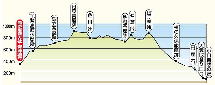 Ogumotori-goe, Kumano Kodo