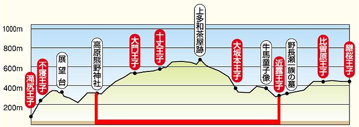 Takahara to Chikatsuyu-oji elevation chart