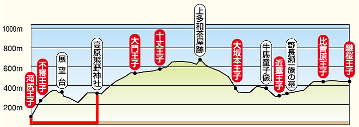 Takahara to Tsugizakura-oji elevation chart