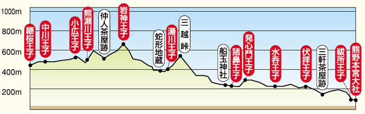 Tsugizakura-oji to Kumano Hongu Taisha elevation chart